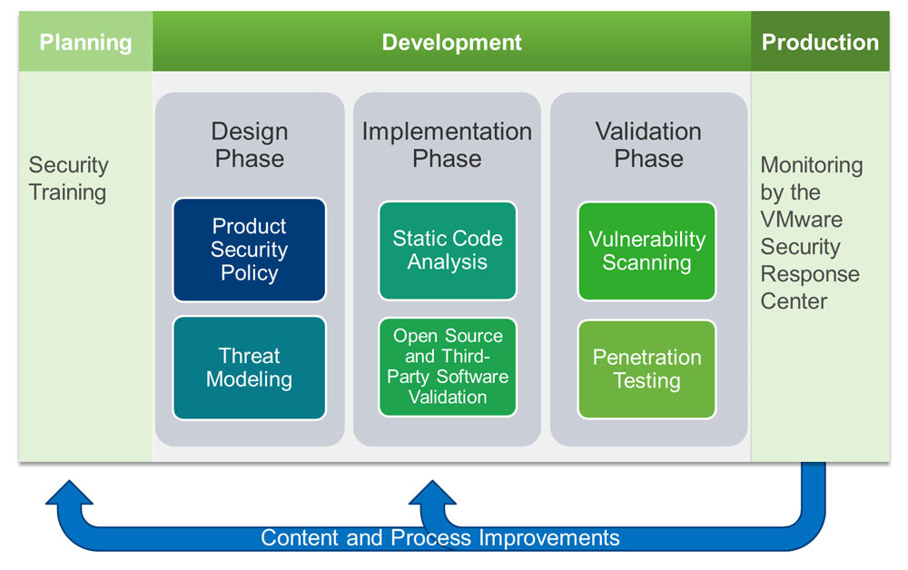 Secure Product Lifecycle Management (SPLM)